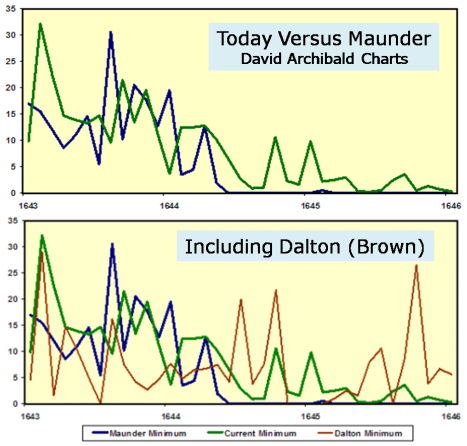 Maunder Minimum, much more severe than Dalton